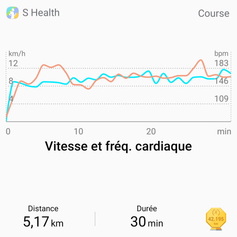 S Health et l'analyse d'exercice
